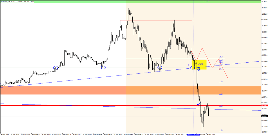 20130328_123ACU_eurusd_3R-trade