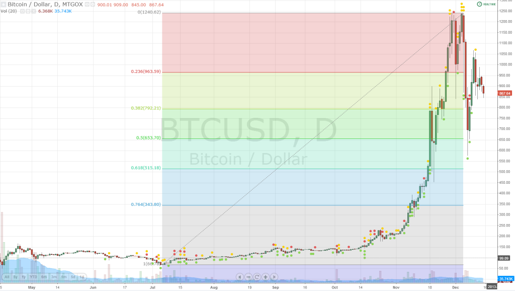 Daily Bitcoins Chart