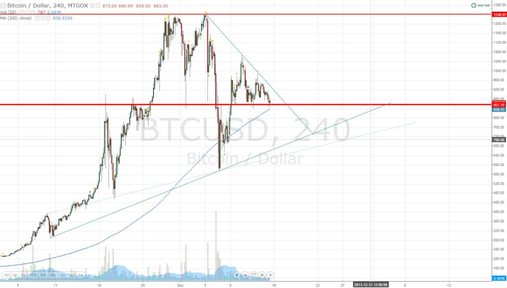 H4 Bitcoins Chart