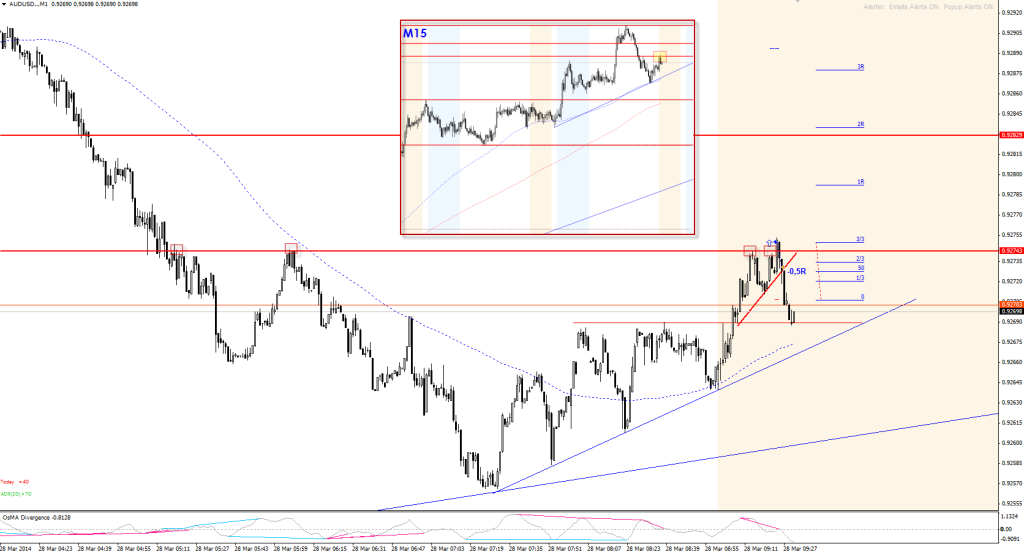 20140328-audusd-triangle-real