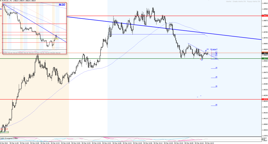 20140328-euraud-triangle-real