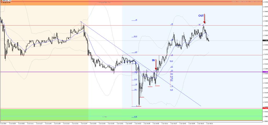 20140703-gbpusd-triangle-notrade